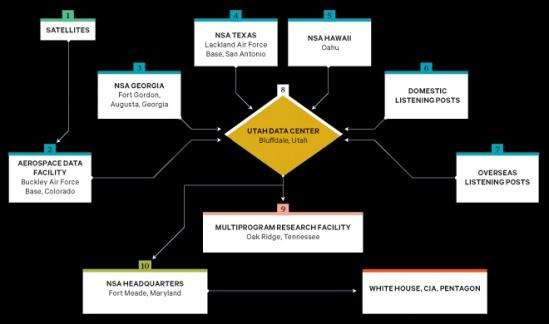 The NSA'S SPY NETWORK