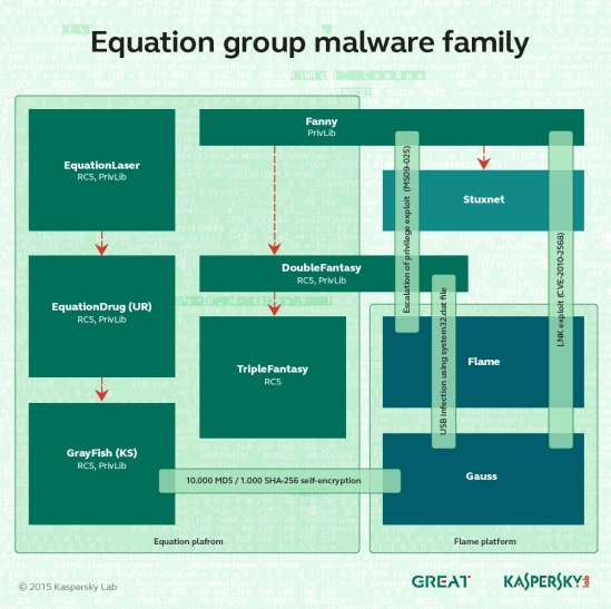 Equation Group - die Mutter der Cyber-Spionage